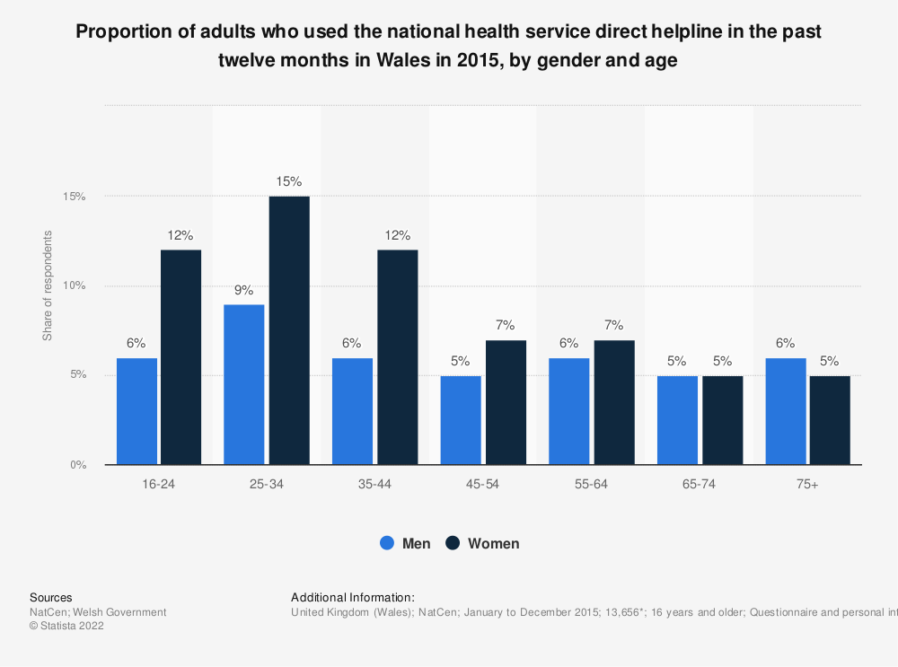 Statistic: Proportion of adults who used the national health service direct helpline in the past twelve months in Wales in 2015, by gender and age  | Statista
