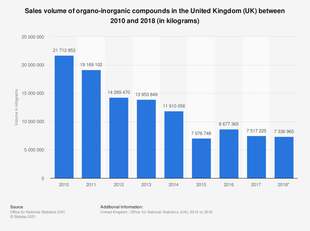 Statistic: Sales volume of organo-inorganic compounds in the United Kingdom (UK) between 2010 and 2017 (in kilograms) | Statista