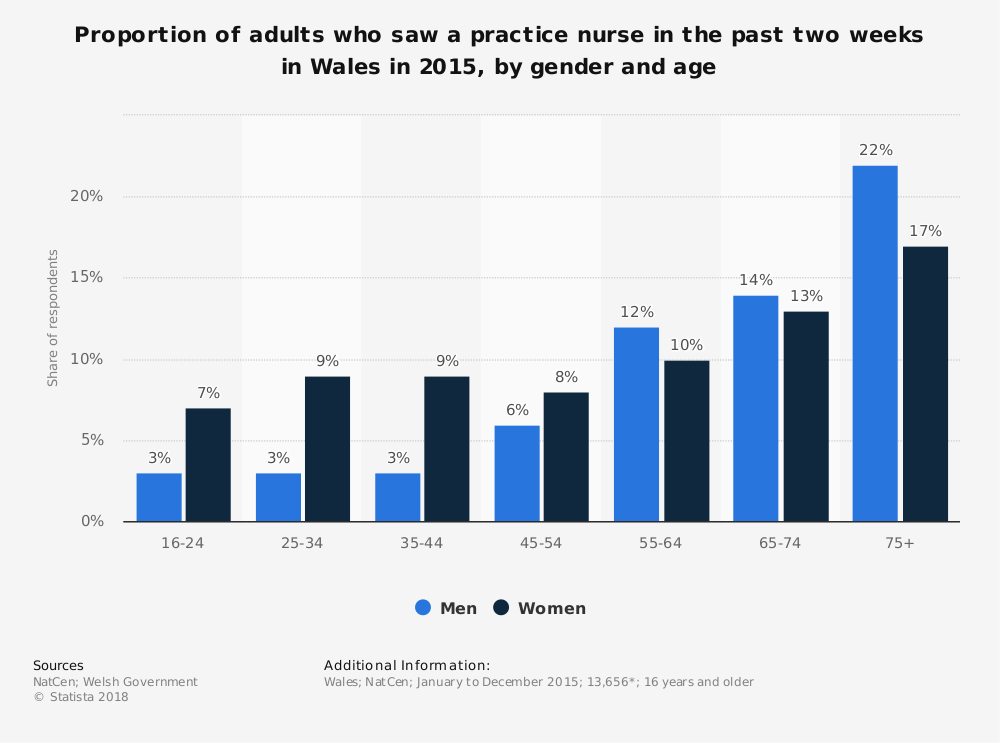 Statistic: Proportion of adults who saw a practice nurse in the past two weeks in Wales in 2015, by gender and age  | Statista