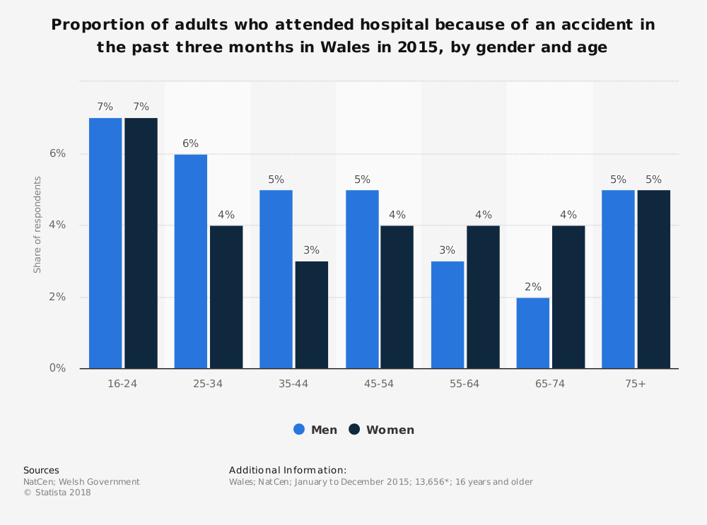 Statistic: Proportion of adults who attended hospital because of an accident in the past three months in Wales in 2015, by gender and age  | Statista