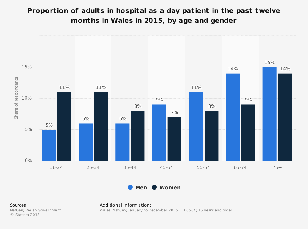 Statistic: Proportion of adults in hospital as a day patient in the past twelve months in Wales in 2015, by age and gender | Statista