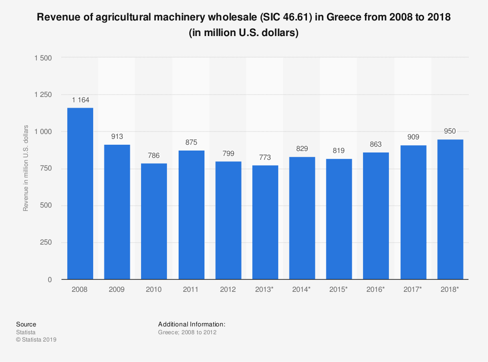 Statistic: Revenue of agricultural machinery wholesale (SIC 46.61) in Greece from 2008 to 2018 (in million U.S. dollars) | Statista