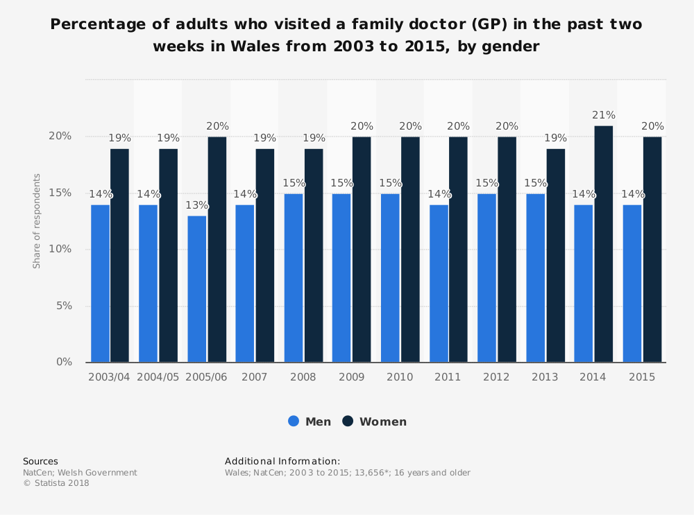 Statistic: Percentage of adults who visited a family doctor (GP) in the past two weeks in Wales from 2003 to 2015, by gender | Statista
