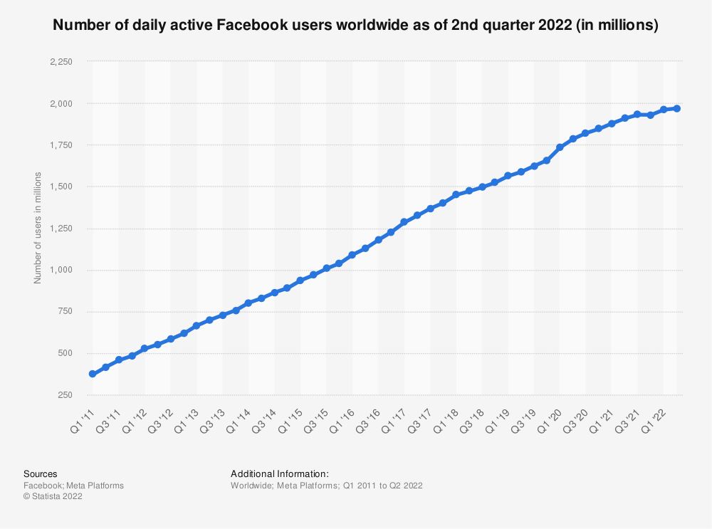 Statistic: Number of daily active Facebook users worldwide as of 1st quarter 2020 (in millions) | Statista