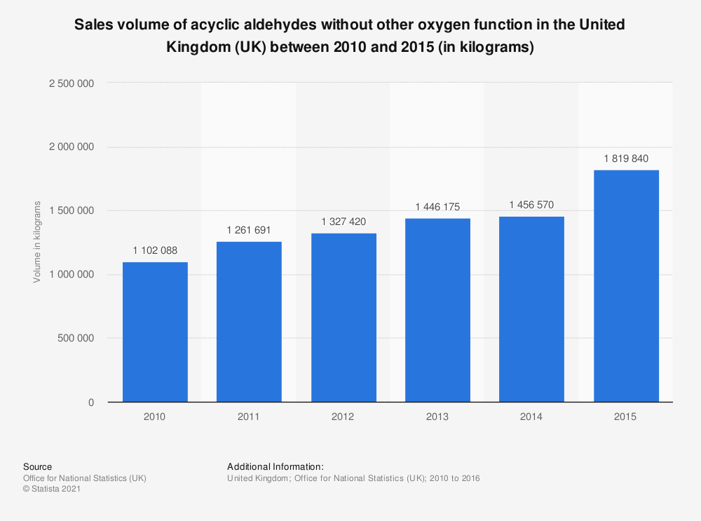 Statistic: Sales volume of acyclic aldehydes without other oxygen function in the United Kingdom (UK) between 2010 and 2015 (in kilograms) | Statista