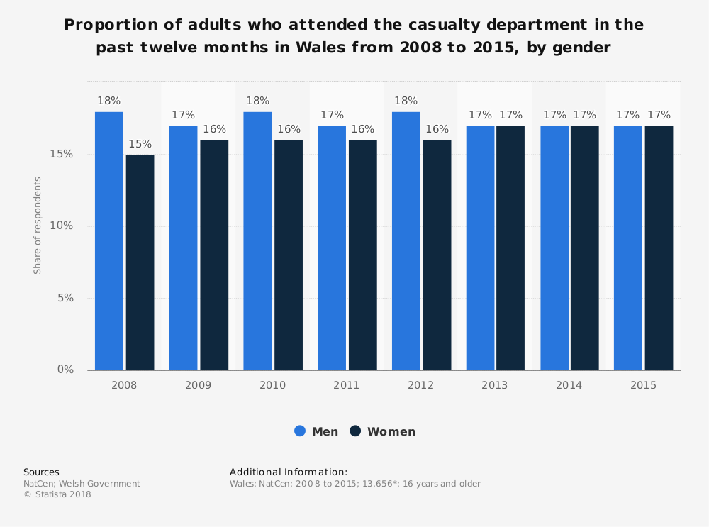 Statistic: Proportion of adults who attended the casualty department in the past twelve months in Wales from 2008 to 2015, by gender | Statista