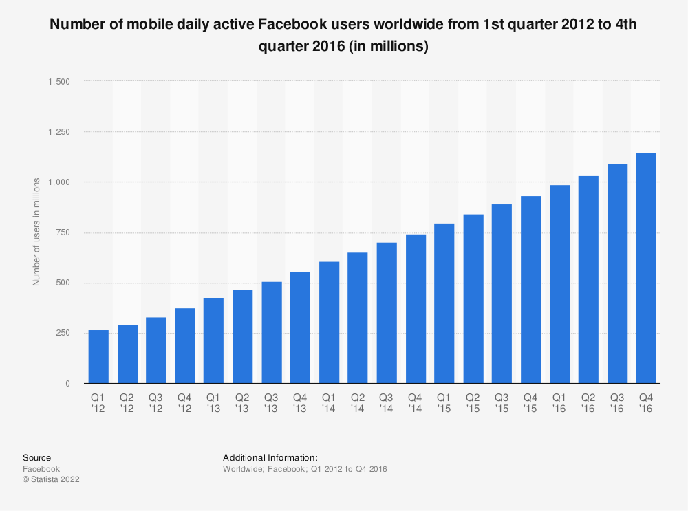 Statistic: Number of mobile daily active Facebook users worldwide from 1st quarter 2012 to 4th quarter 2016 (in millions) | Statista