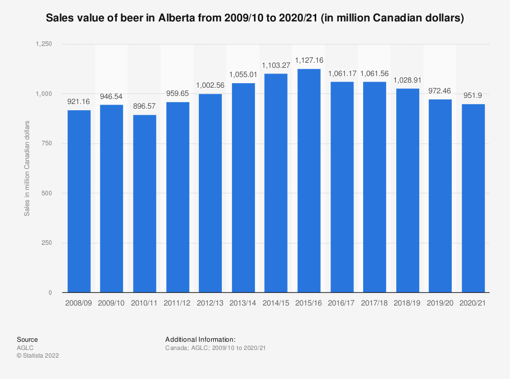 Statistic: Sales value of beer in Alberta from 2009/10 to 2017/18 (in million Canadian dollars) | Statista