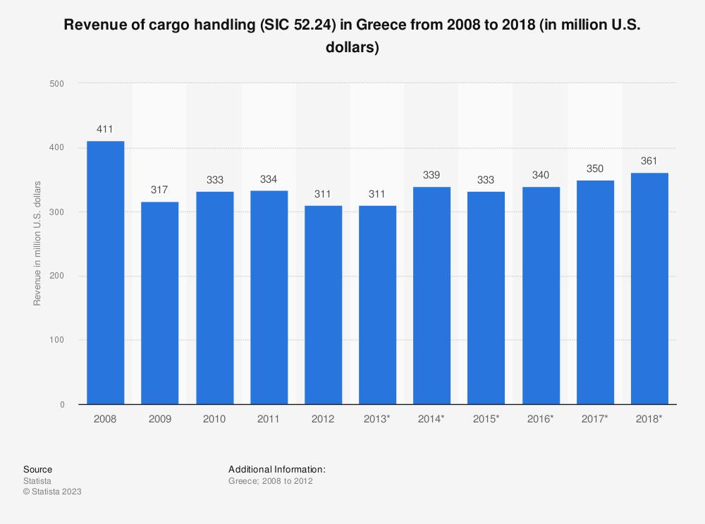 Statistic: Revenue of cargo handling (SIC 52.24) in Greece from 2008 to 2018 (in million U.S. dollars) | Statista