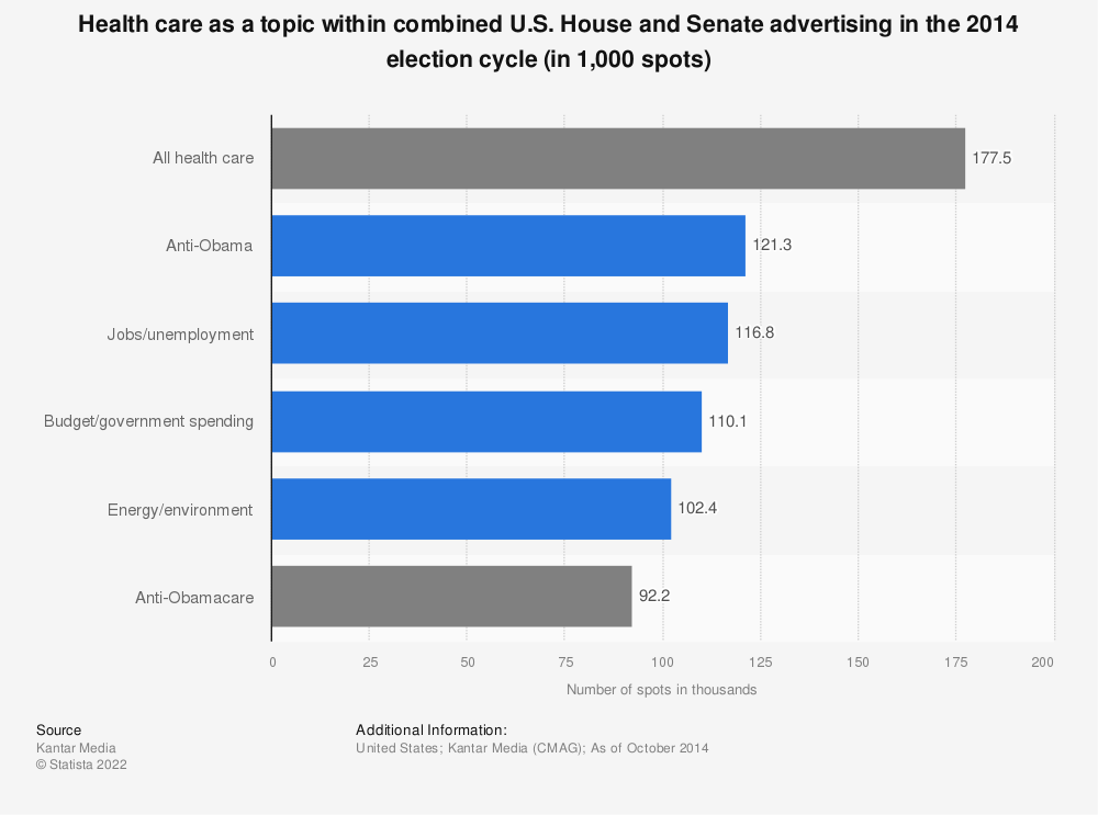 Statistic: Health care as a topic within combined U.S. House and Senate advertising in the 2014 election cycle (in 1,000 spots) | Statista