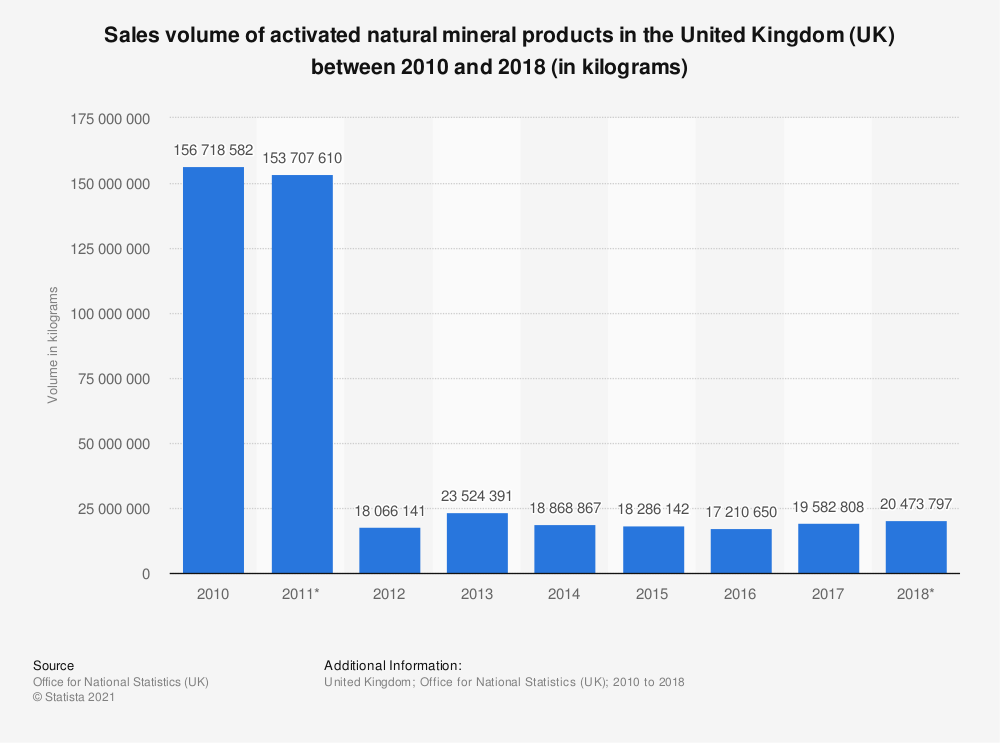 Statistic: Sales volume of activated natural mineral products in the United Kingdom (UK) between 2010 and 2018 (in kilograms) | Statista