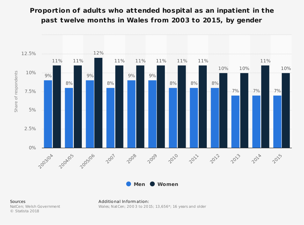 Statistic: Proportion of adults who attended hospital as an inpatient in the past twelve months in Wales from 2003 to 2015, by gender | Statista