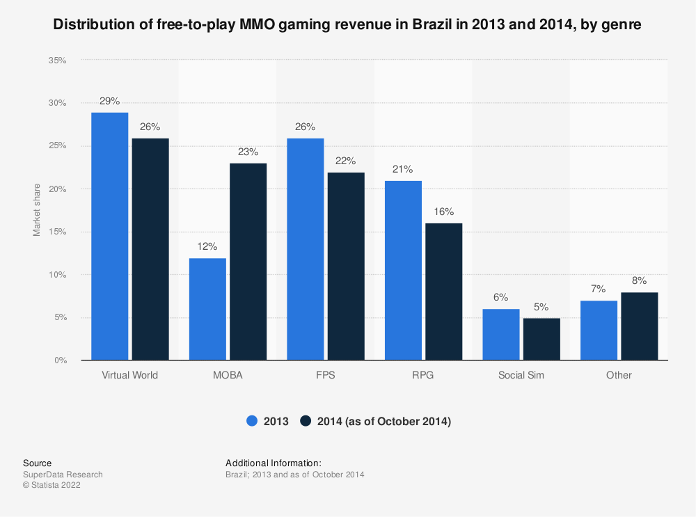Statistic: Distribution of free-to-play MMO gaming revenue in Brazil in 2013 and 2014, by genre | Statista