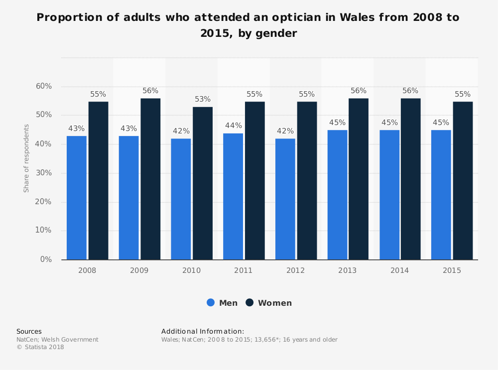 Statistic: Proportion of adults who attended an optician in Wales from 2008 to 2015, by gender | Statista