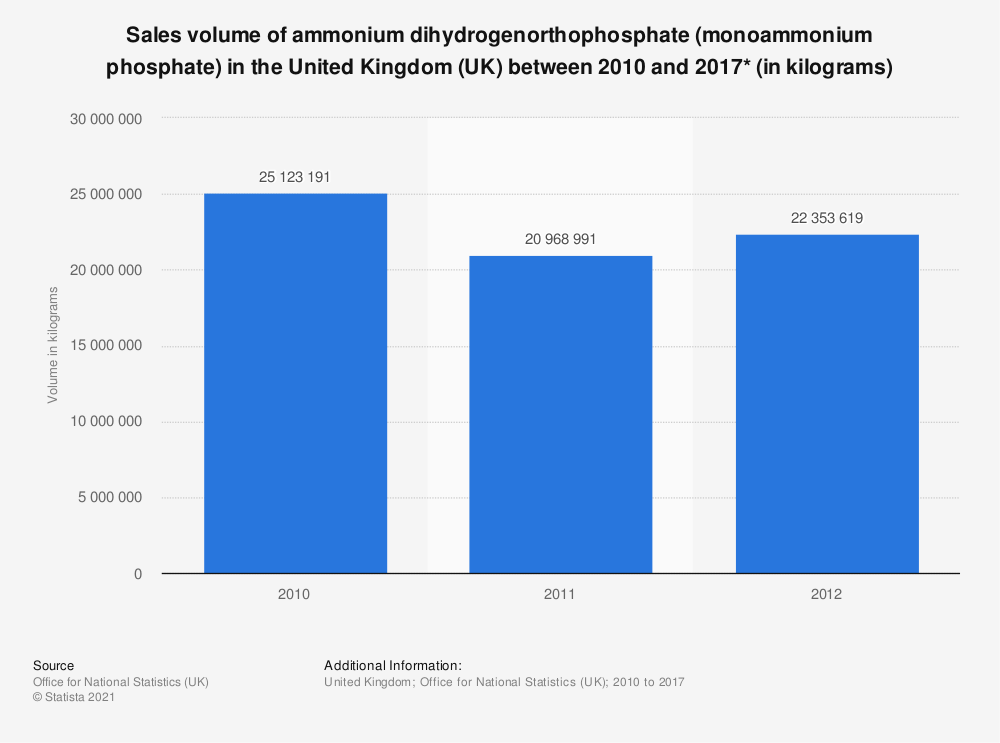 Statistic: Sales volume of ammonium dihydrogenorthophosphate (monoammonium phosphate) in the United Kingdom (UK) between 2010 and 2017* (in kilograms) | Statista