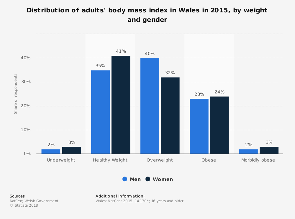 Statistic: Distribution of adults' body mass index in Wales in 2015, by weight and gender | Statista