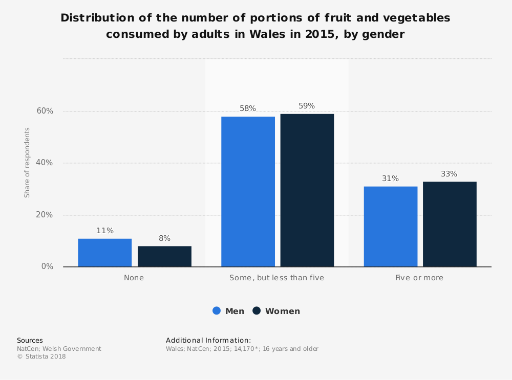 Statistic: Distribution of the number of portions of fruit and vegetables consumed by adults in Wales in 2015, by gender | Statista