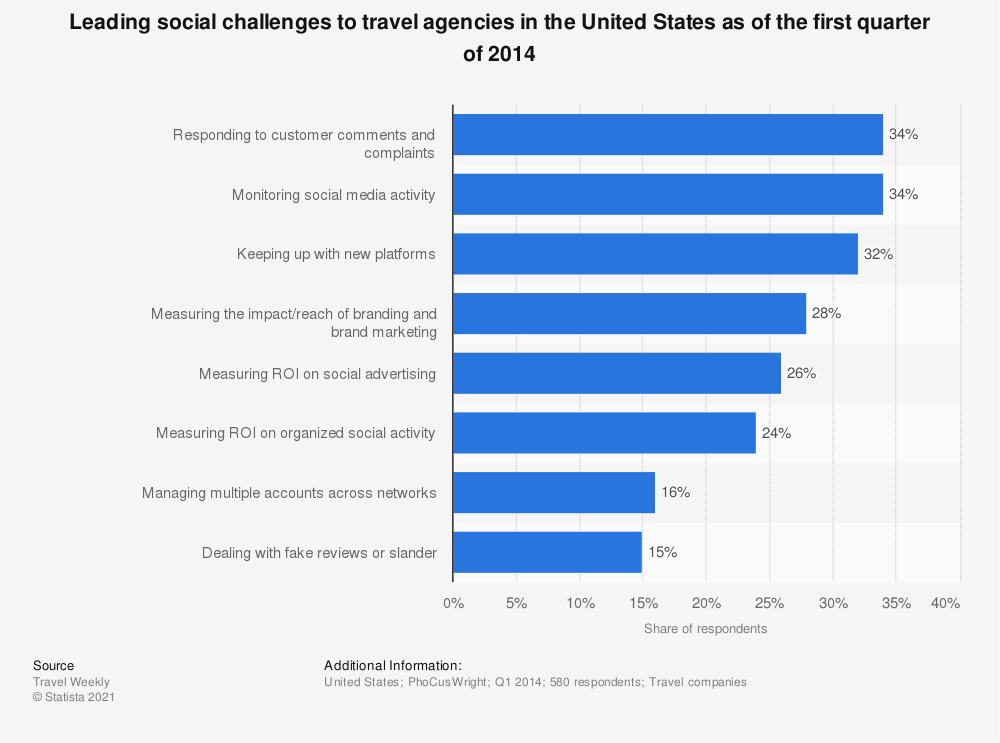 Statistic: Leading social challenges to travel agencies in the United States as of the first quarter of 2014 | Statista