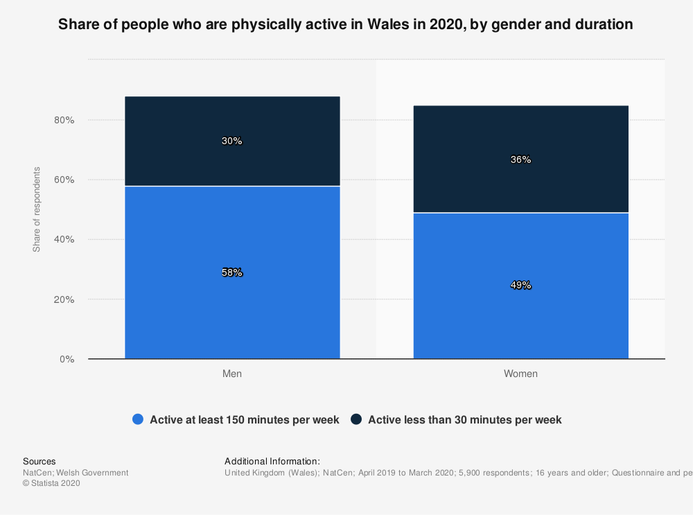 Statistic: Share of people who are physically active in Wales in 2019, by gender and duration | Statista