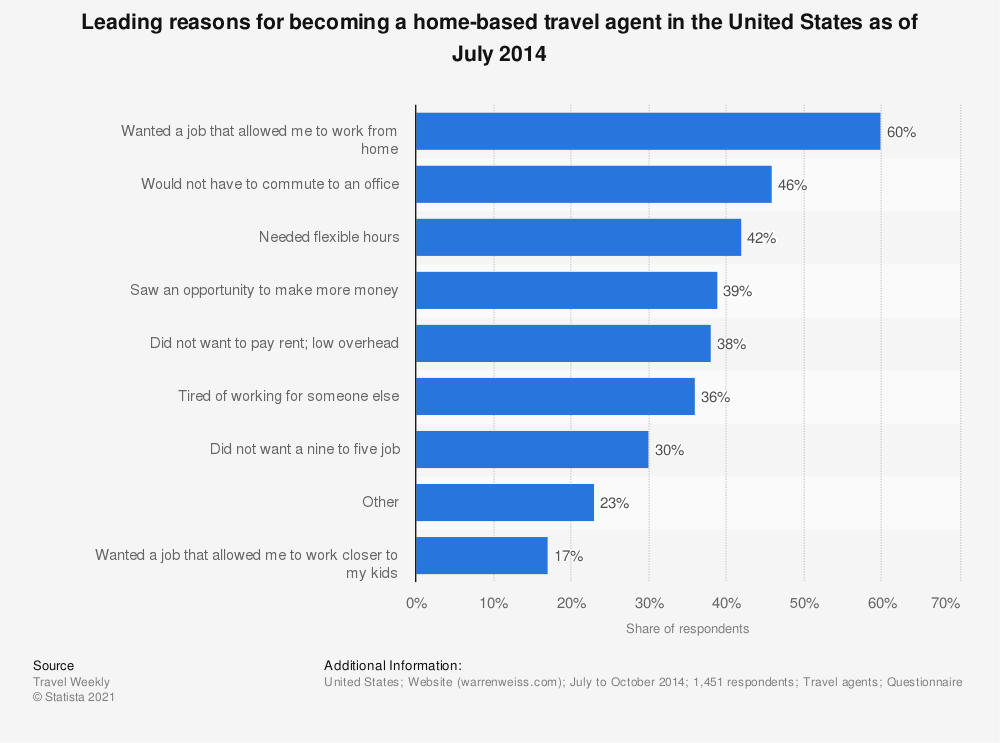 Statistic: Leading reasons for becoming a home-based travel agent in the United States as of July 2014 | Statista