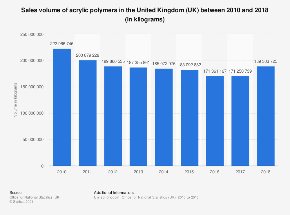Statistic: Sales volume of acrylic polymers in the United Kingdom (UK) between 2010 and 2016 (in kilograms) | Statista