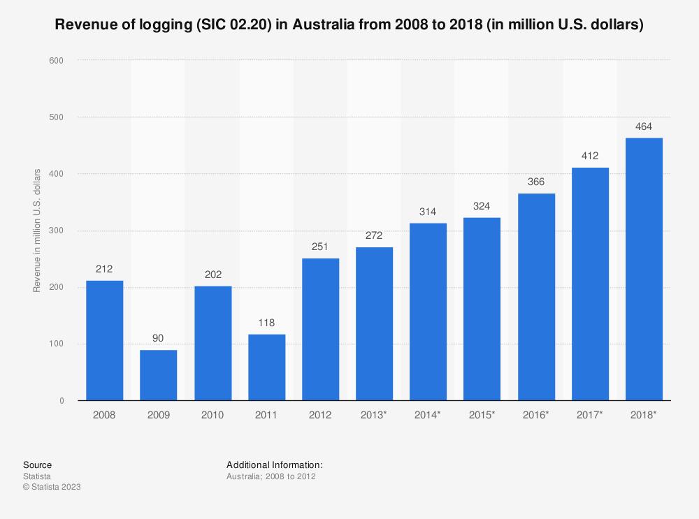 Statistic: Revenue of logging (SIC 02.20) in Australia from 2008 to 2018 (in million U.S. dollars) | Statista