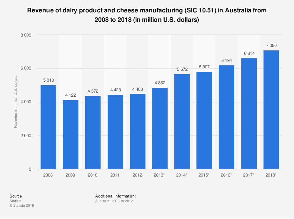 Statistic: Revenue of dairy product and cheese manufacturing (SIC 10.51) in Australia from 2008 to 2018 (in million U.S. dollars) | Statista