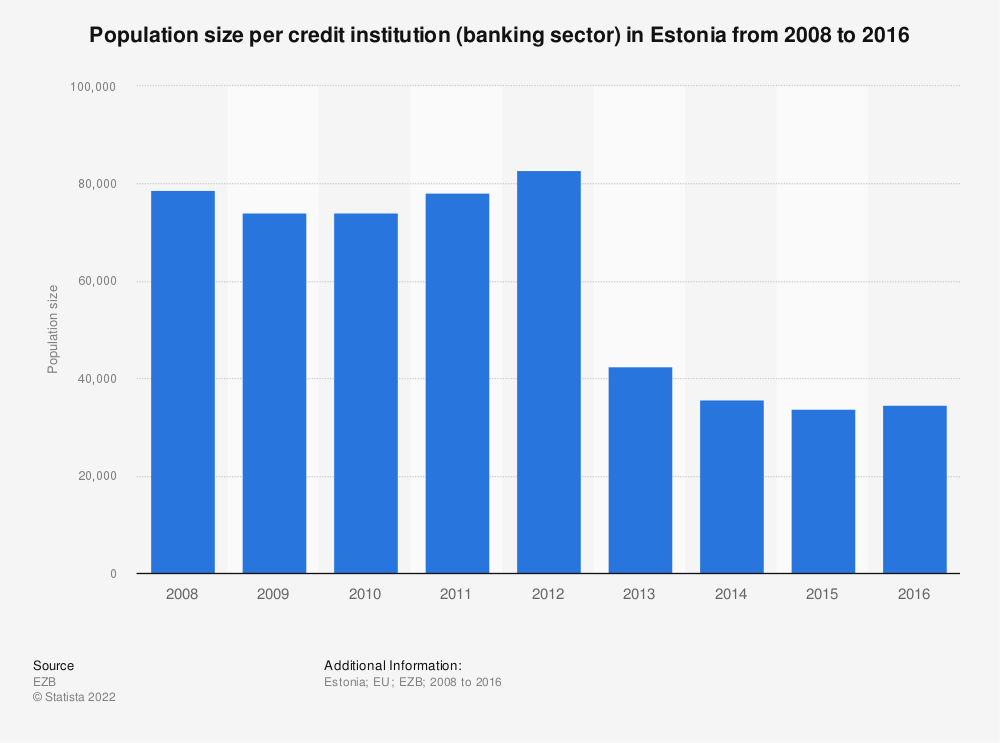 Statistic: Population size per credit institution (banking sector) in Estonia from 2008 to 2016 | Statista