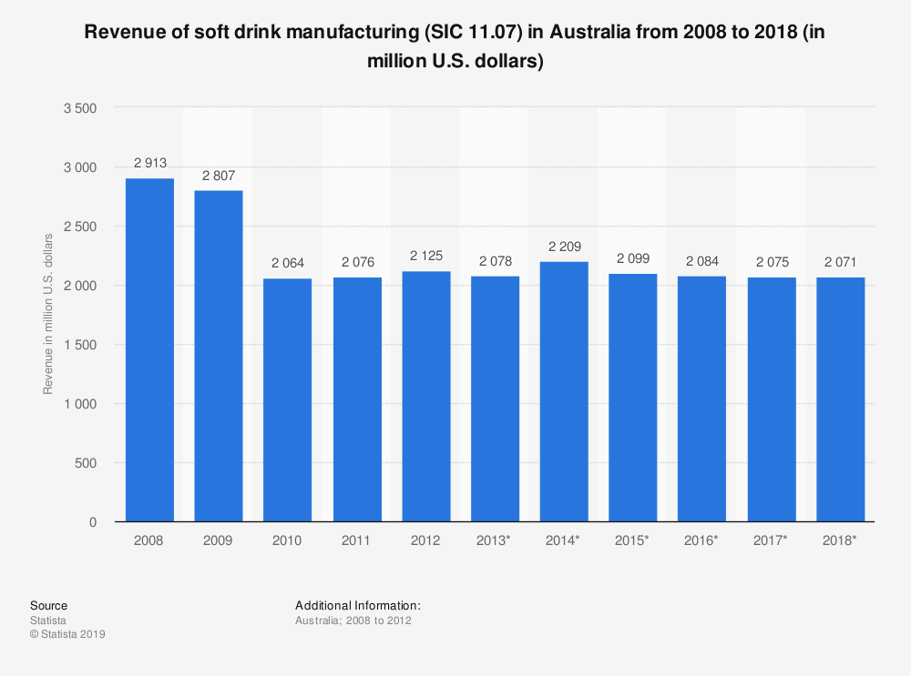 Statistic: Revenue of soft drink manufacturing (SIC 11.07) in Australia from 2008 to 2018 (in million U.S. dollars) | Statista