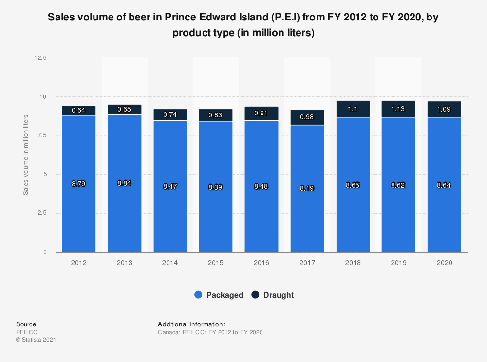 Statistic: Sales volume of beer in Prince Edward Island (P.E.I) from FY 2012 to FY 2019, by product type (in million liters) | Statista