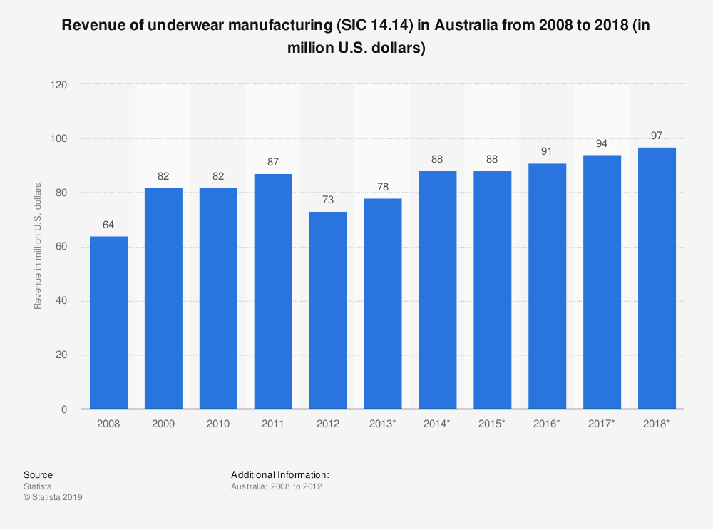 Statistic: Revenue of underwear manufacturing (SIC 14.14) in Australia from 2008 to 2018 (in million U.S. dollars) | Statista