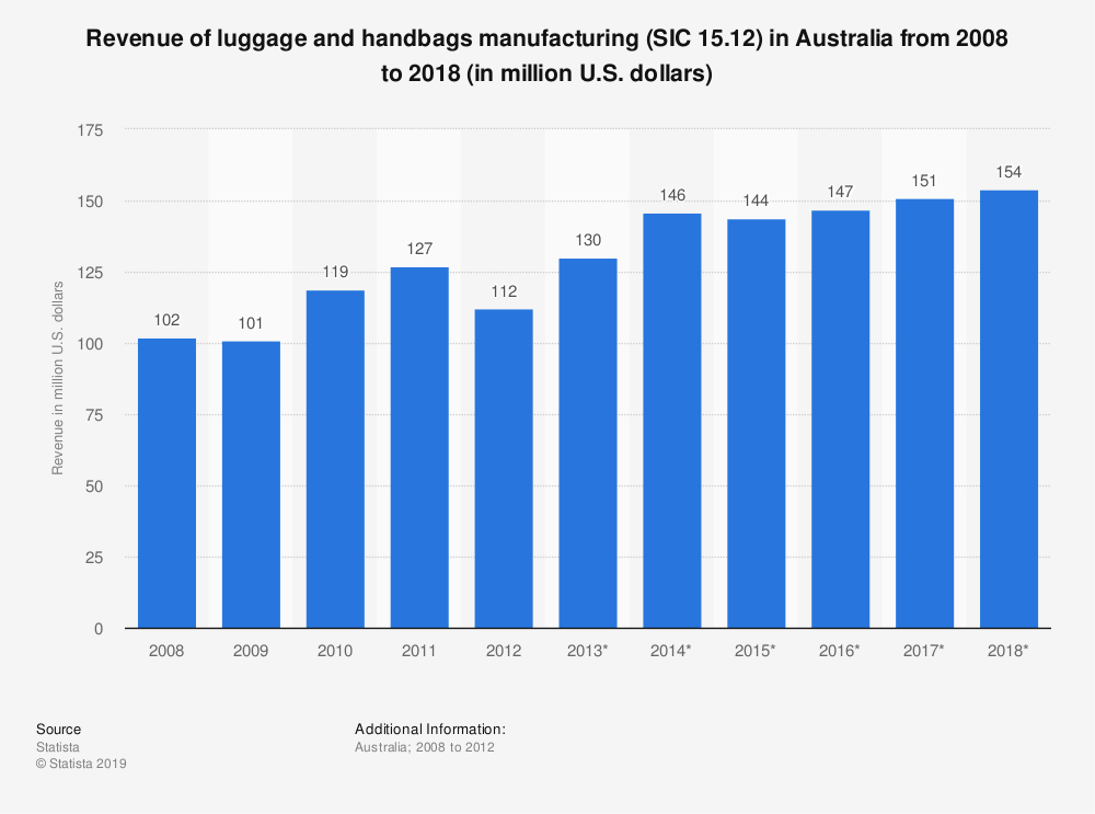Statistic: Revenue of luggage and handbags manufacturing (SIC 15.12) in Australia from 2008 to 2018 (in million U.S. dollars) | Statista