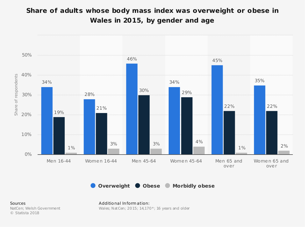 Statistic: Share of adults whose body mass index was overweight or obese in Wales in 2015, by gender and age | Statista