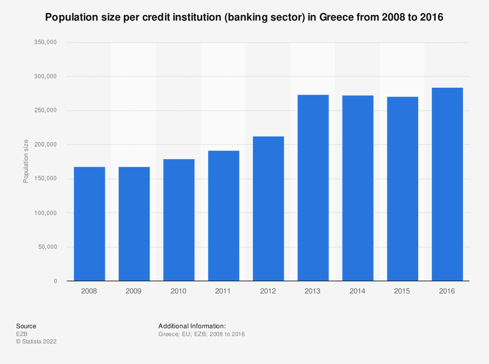 Statistic: Population size per credit institution (banking sector) in Greece from 2008 to 2016 | Statista