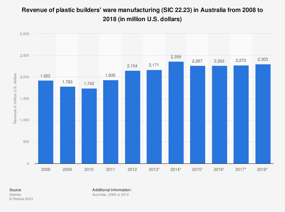 Statistic: Revenue of plastic builders' ware manufacturing (SIC 22.23) in Australia from 2008 to 2018 (in million U.S. dollars) | Statista