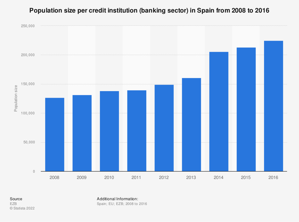 Statistic: Population size per credit institution (banking sector) in Spain from 2008 to 2016 | Statista