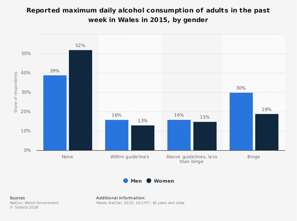 Statistic: Reported maximum daily alcohol consumption of adults in the past week in Wales in 2015, by gender  | Statista