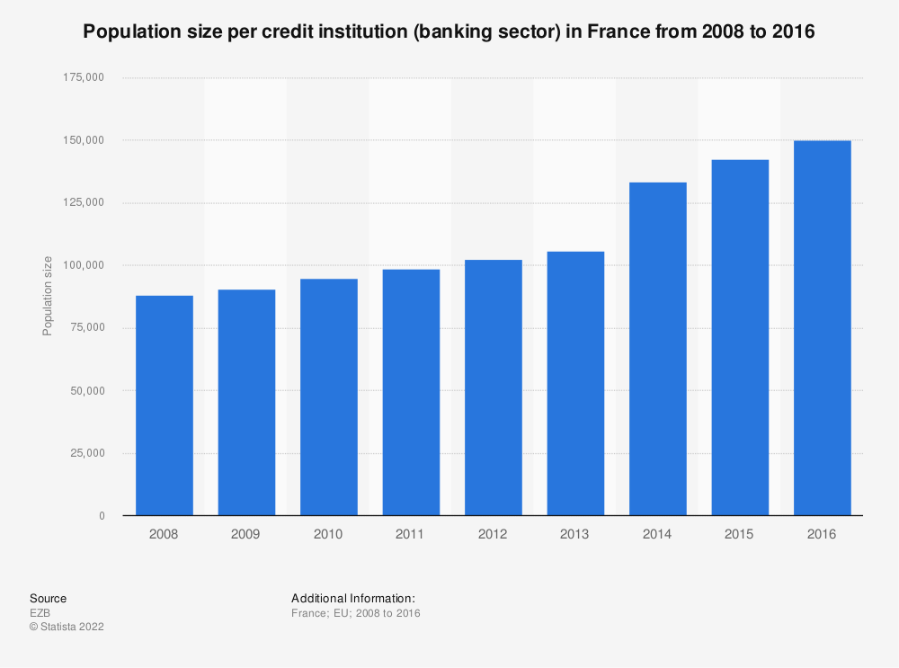 Statistic: Population size per credit institution (banking sector) in France from 2008 to 2016 | Statista
