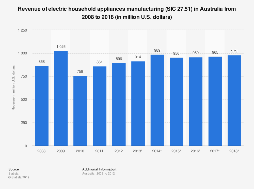 Statistic: Revenue of electric household appliances manufacturing (SIC 27.51) in Australia from 2008 to 2018 (in million U.S. dollars) | Statista