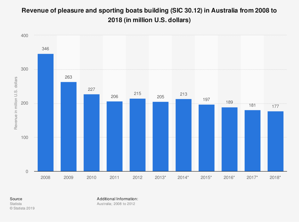 Statistic: Revenue of pleasure and sporting boats building (SIC 30.12) in Australia from 2008 to 2018 (in million U.S. dollars) | Statista