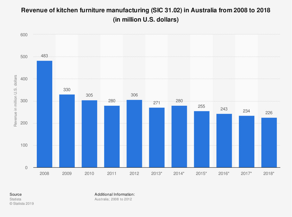 Statistic: Revenue of kitchen furniture manufacturing (SIC 31.02) in Australia from 2008 to 2018 (in million U.S. dollars) | Statista