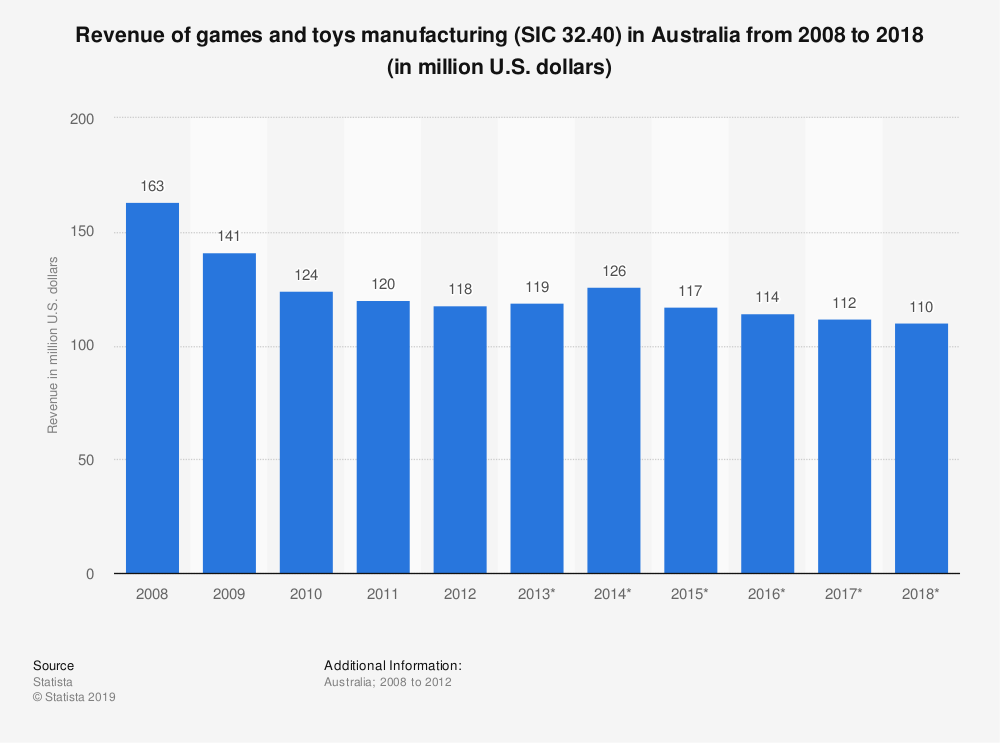 Statistic: Revenue of games and toys manufacturing (SIC 32.40) in Australia from 2008 to 2018 (in million U.S. dollars) | Statista