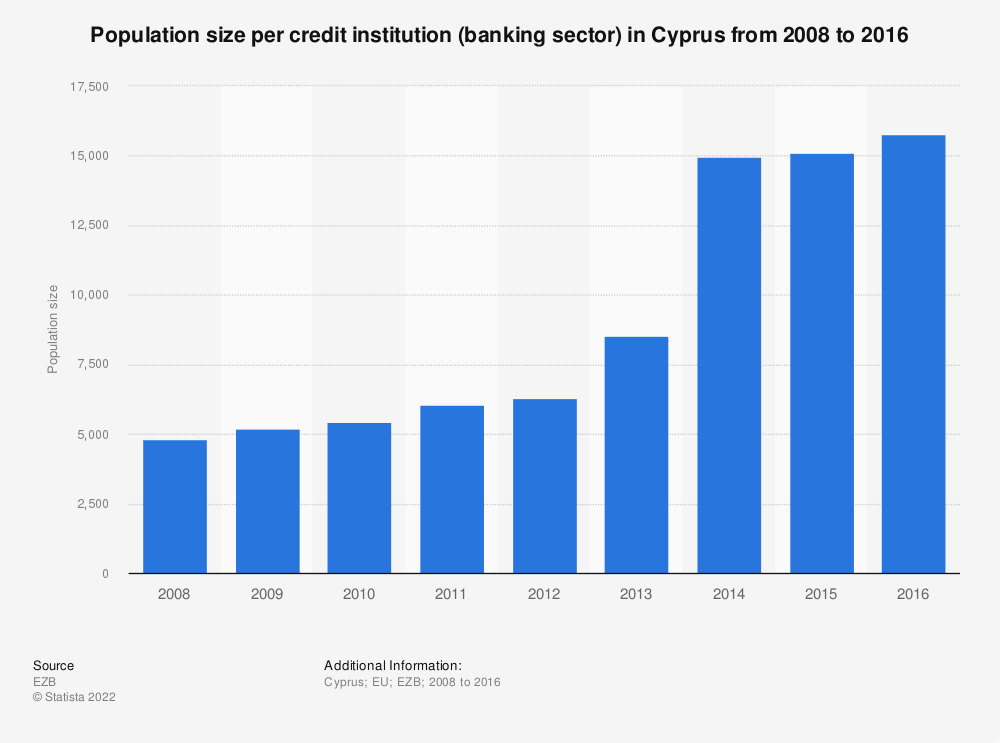 Statistic: Population size per credit institution (banking sector) in Cyprus from 2008 to 2016 | Statista