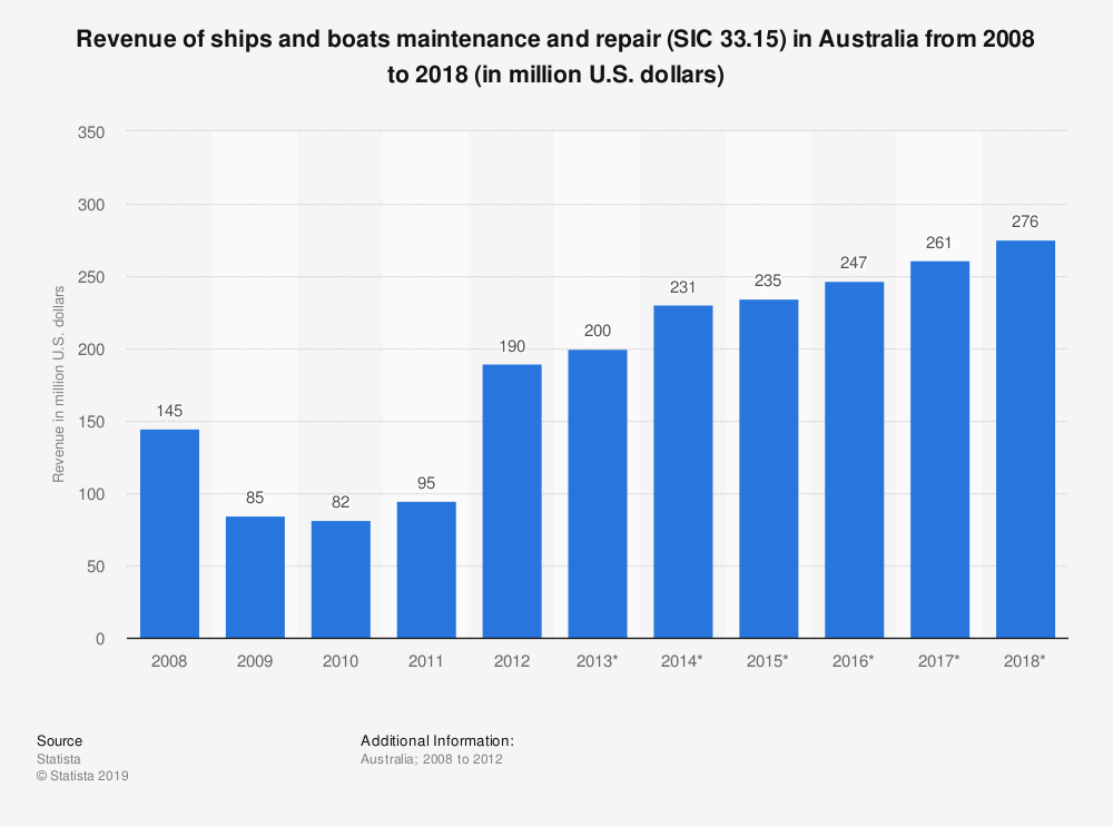 Statistic: Revenue of ships and boats maintenance and repair (SIC 33.15) in Australia from 2008 to 2018 (in million U.S. dollars) | Statista