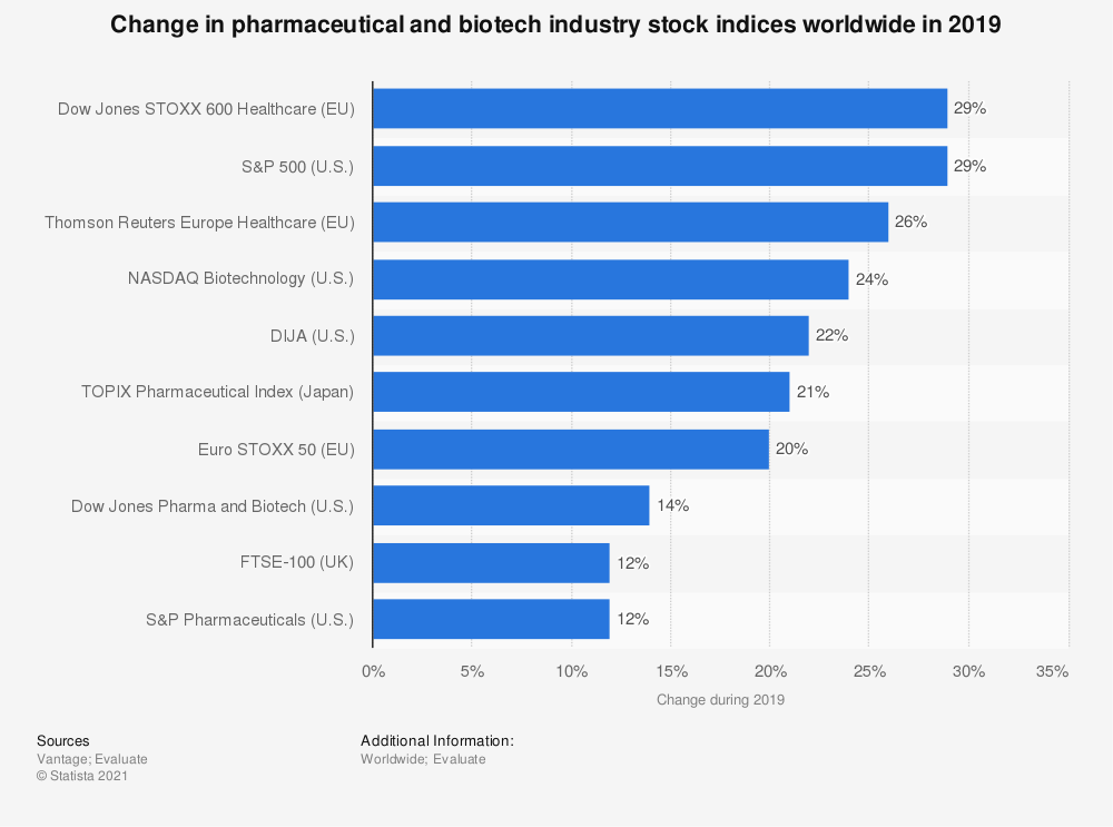 Statistic: Change in pharmaceutical and biotech industry stock indices worldwide in 2019 | Statista