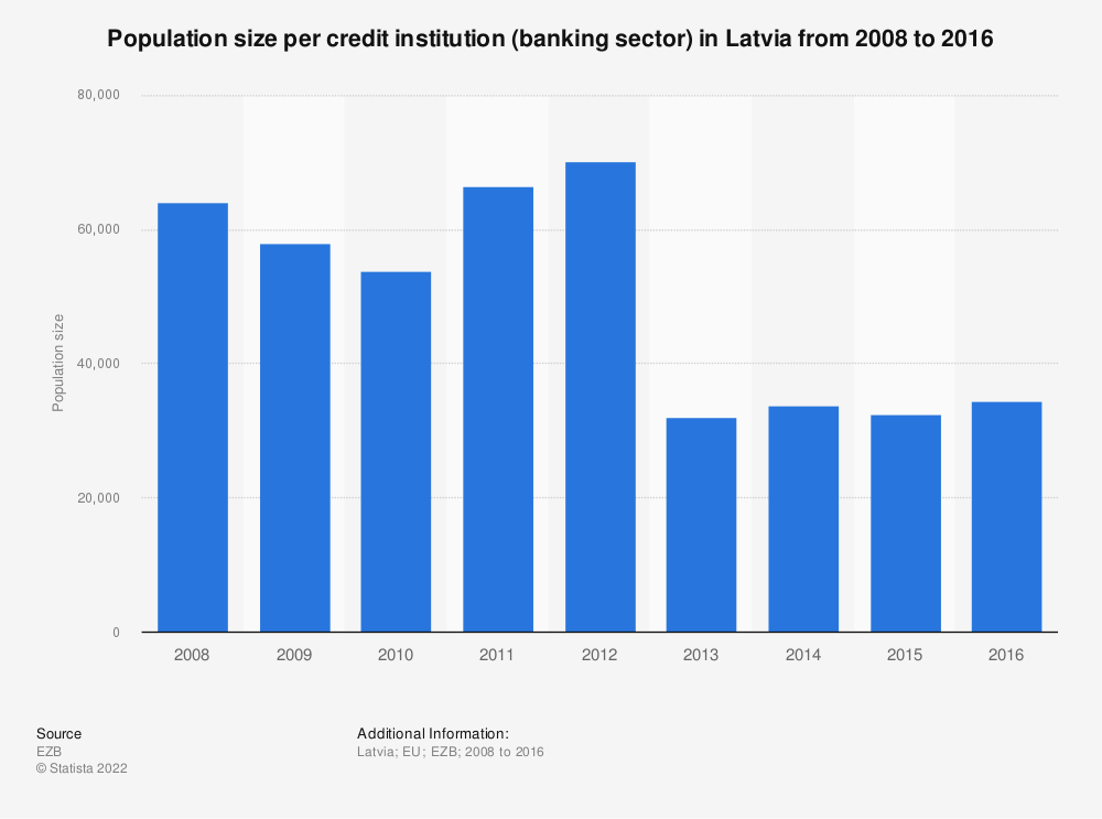 Statistic: Population size per credit institution (banking sector) in Latvia from 2008 to 2016 | Statista