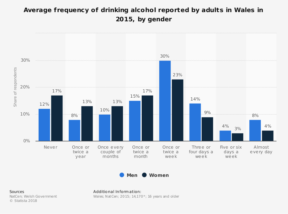 Statistic: Average frequency of drinking alcohol reported by adults in Wales in 2015, by gender  | Statista