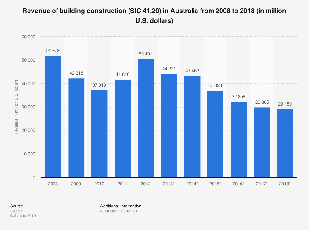 Statistic: Revenue of building construction (SIC 41.20) in Australia from 2008 to 2018 (in million U.S. dollars) | Statista