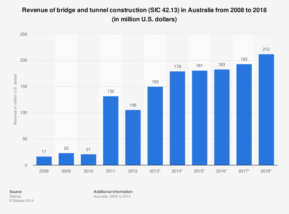 Statistic: Revenue of bridge and tunnel construction (SIC 42.13) in Australia from 2008 to 2018 (in million U.S. dollars) | Statista