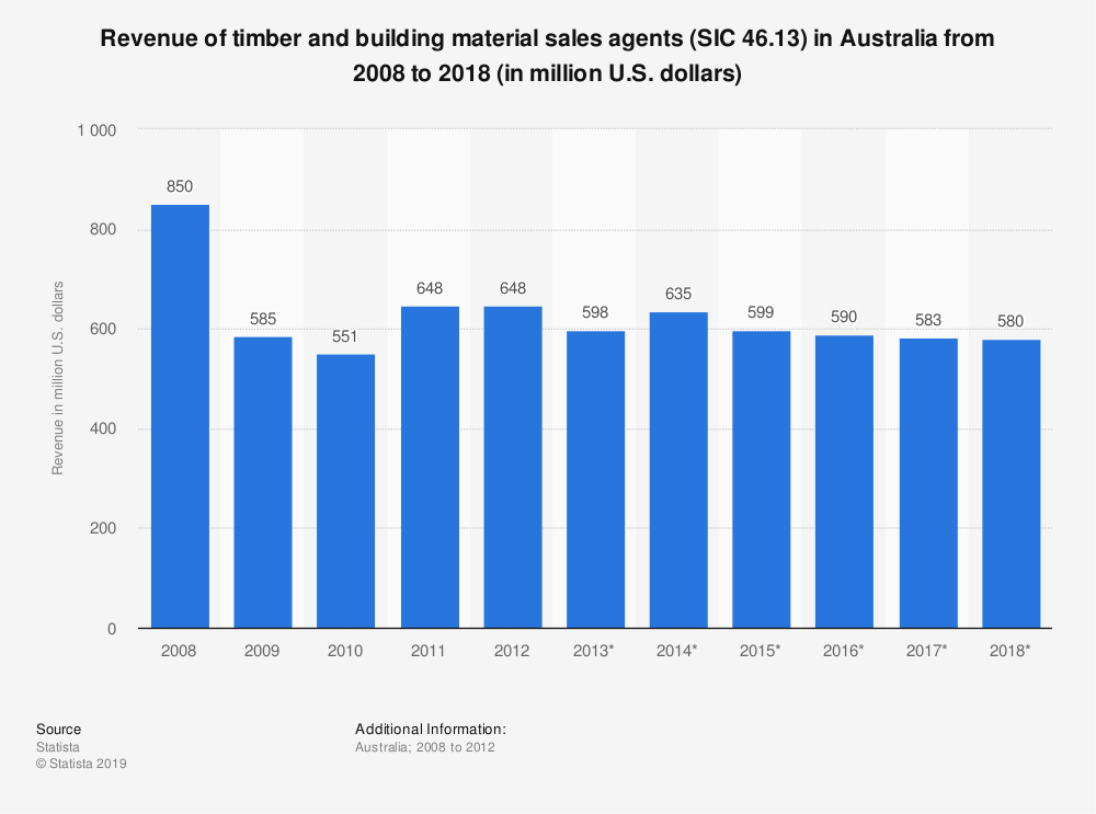 Statistic: Revenue of timber and building material sales agents (SIC 46.13) in Australia from 2008 to 2018 (in million U.S. dollars)   Statista